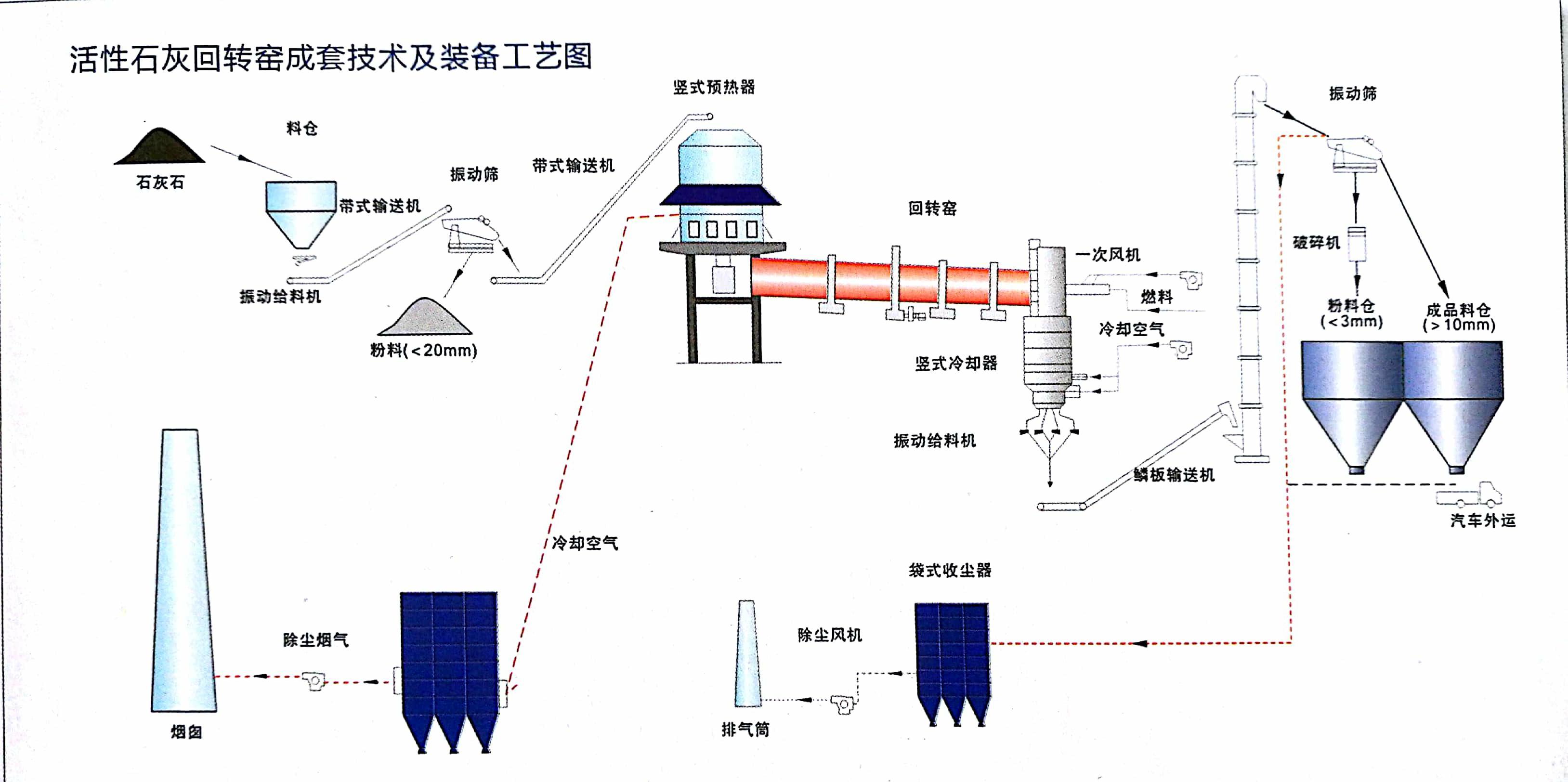 石灰回转窑生产线工艺流程图