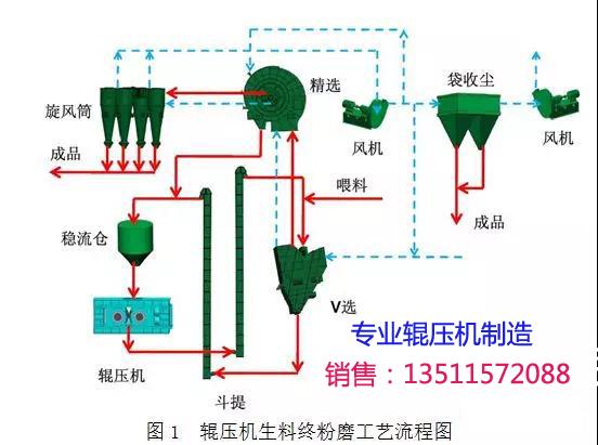 辊压机生料终粉磨系统工艺流程
